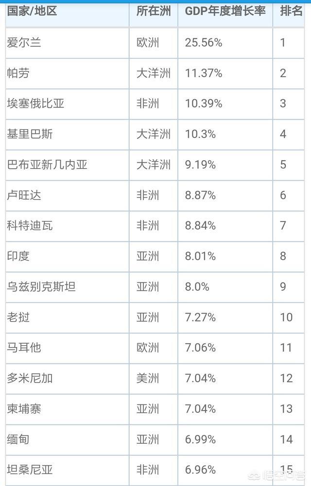 中国前30年经济增速 对于最近三年来说,哪些国