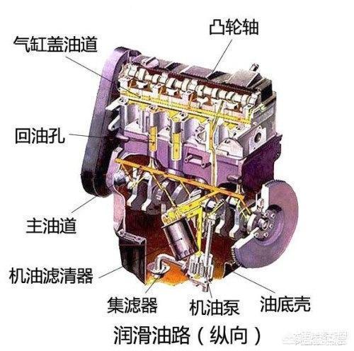 第一次换机油,要不要清洗机油滤清器?(图2)