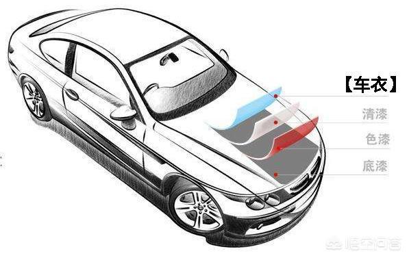 """白色的汽车开了不久就成了""""黄脸婆"""",车漆该如何保养?插图"""