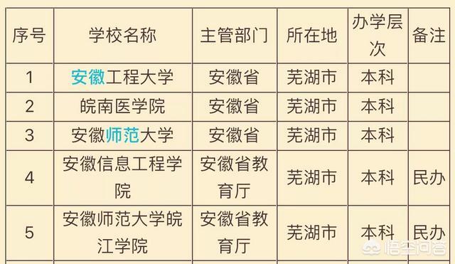 芜湖知名高校,你了解多少?