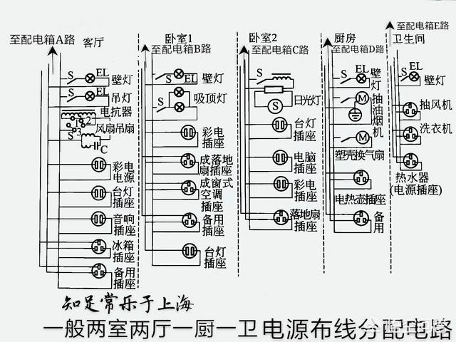 家里装修家里的电线一般要用多大的线?(图2)