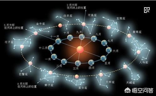为什么十二星座会按照月份来计算呢?是怎样影响地球的呢?