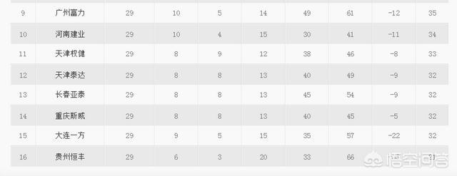 中超29轮结束,4支球队积32分,保级形势混乱,谁更有可能降级图3