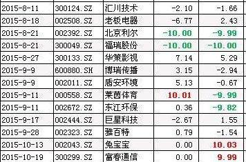 大恒科技股票,徐翔买卖过的股票有哪些?