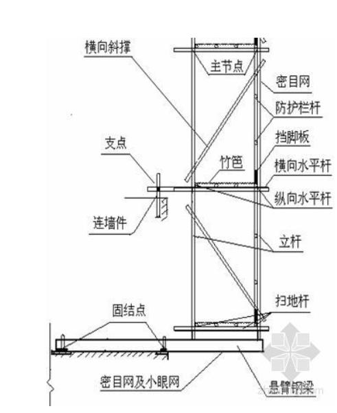外墙脚手架多少米高度要做专项方案?