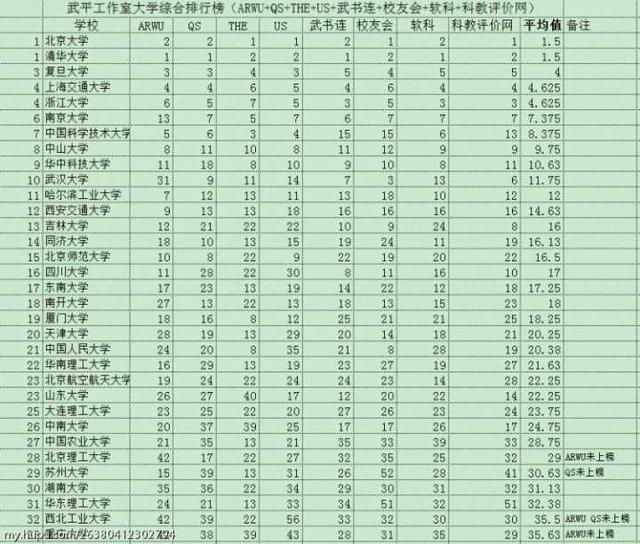 华南理工大学在全国高校中的排名多少?(图4)