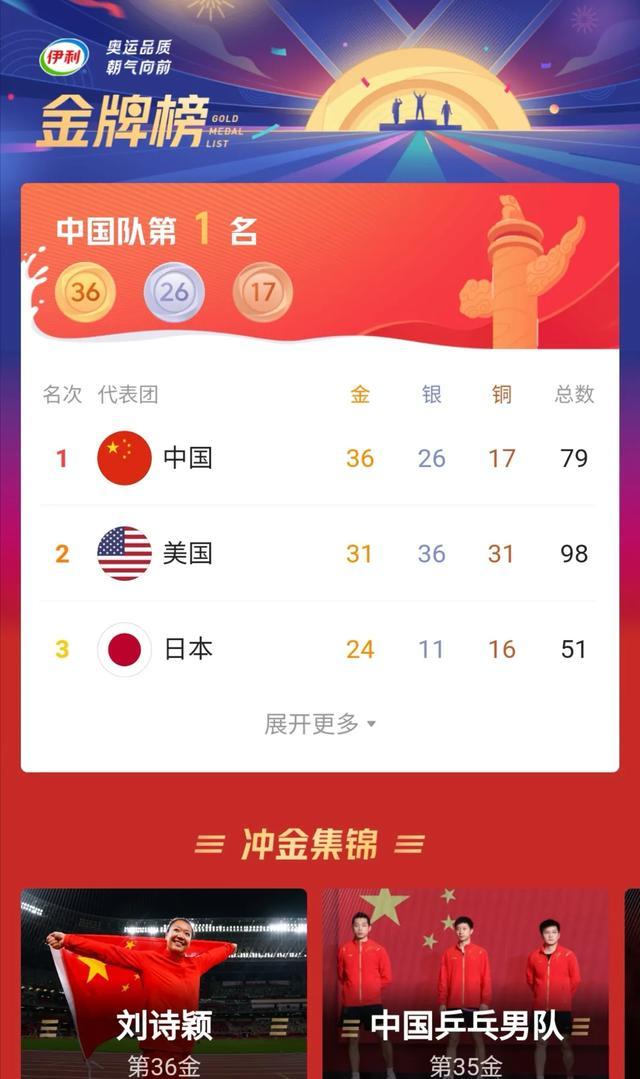 中国第一枚奥运金牌获得者 中国金牌榜第一了!
