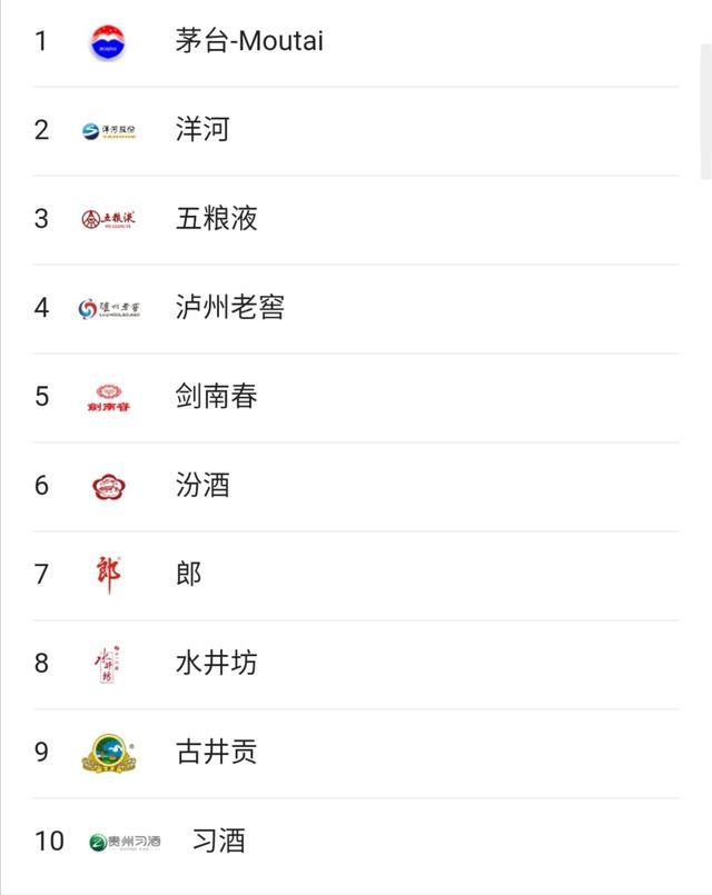 中国白酒排行榜,你认为中国的名酒应该如何排名?