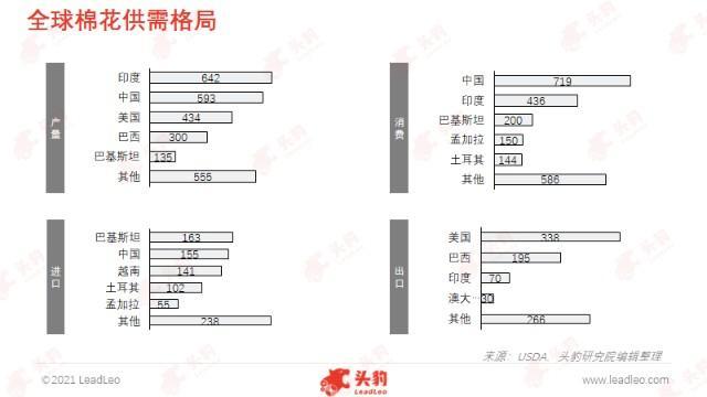棉花抵制事件引起高度关注,中国棉花行业发展如何?(图2)