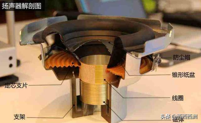 扬声器的工作原理?