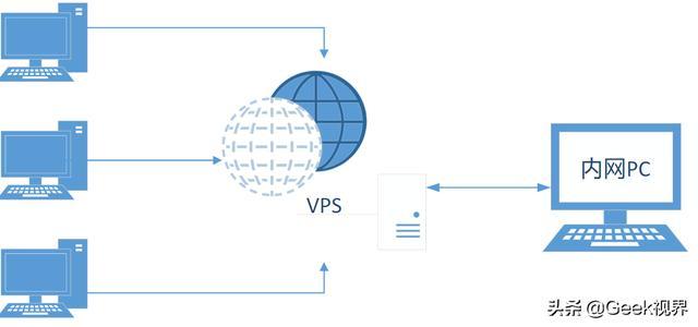 vps外网无法访问(无法访问服务器地址)