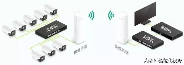 家里要在一楼装监控系统,但是路由器和猫在三楼,所以需要把无线网的信号覆盖到一楼,该用什么方法?:三楼网络设置