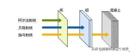 β射线,什么是α射线,β射线和γ射线?