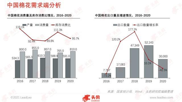棉花抵制事件引起高度关注,中国棉花行业发展如何?(图5)