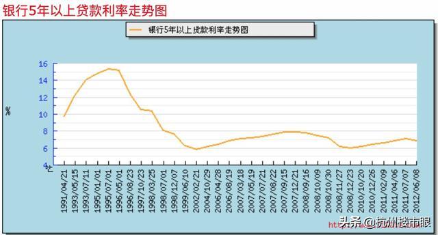 房贷明年降准跟着降吗 最近房贷的利率会降吗?