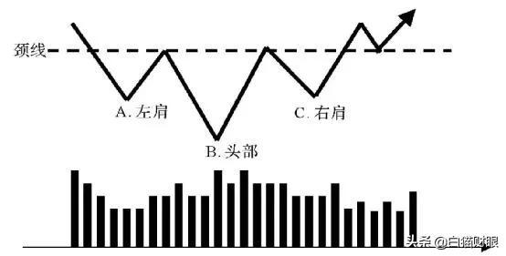 头肩顶k线形态图解(头肩顶形态一定跌吗)