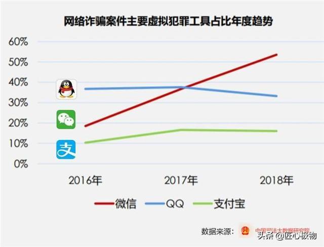 支付宝和微信钱包哪个更安全(手机丢失的情况下)?(图1)