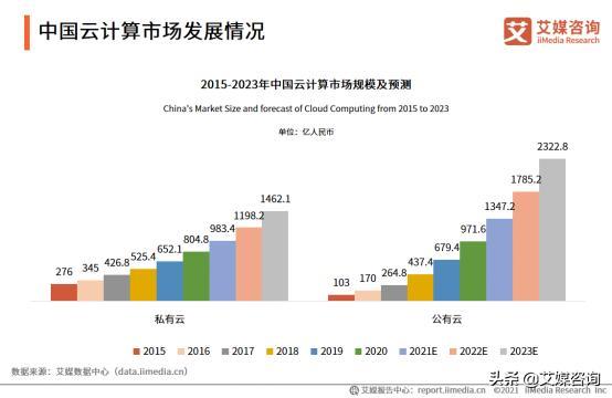 2021年中国云计算市场规模有多大?云计算的市场规模