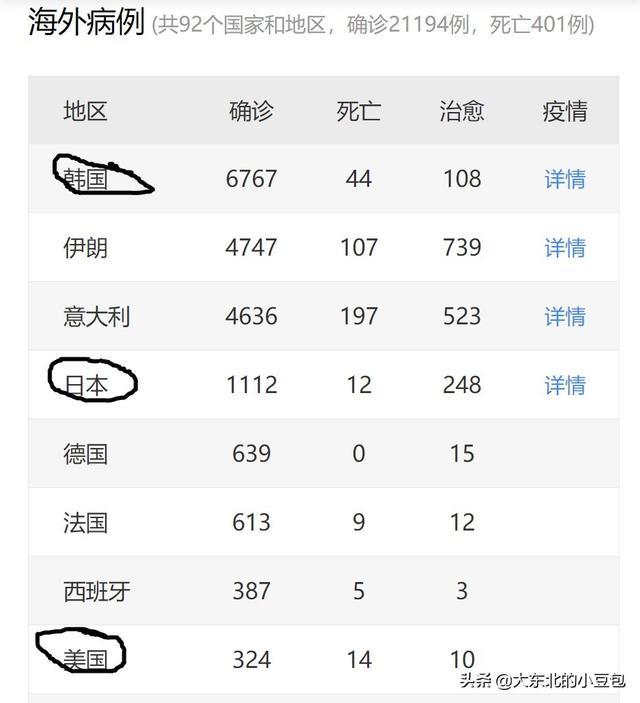 美日韩三国的新型肺炎疫情,你认为哪国最严重