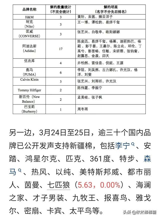新疆棉花事件,会对洋品牌造成什么影响?(图2)