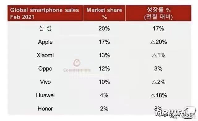 华为手机业务能不能重组 华为手机业务还能逆势