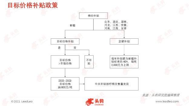 棉花抵制事件引起高度关注,中国棉花行业发展如何?(图6)