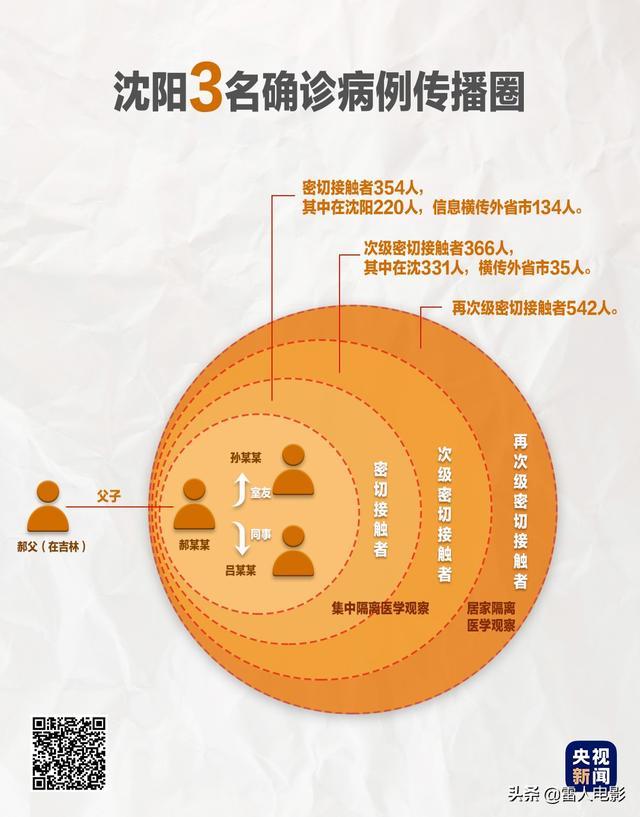 现在沈阳对北京来沈阳是否隔离 沈阳14日隔离7