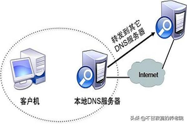 dns异常,DNS服务出故障的一般解决办法?
