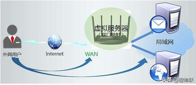 云服务器搭建教程(win7传奇外网架设教程)