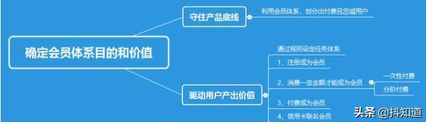 会员产品如何搭建与运营?怎样搭建会员体系