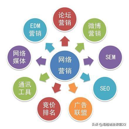 如何写出好的互联网营销策划案?