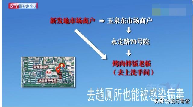 北京最新确诊中,一对夫妇在公共厕所被感染,