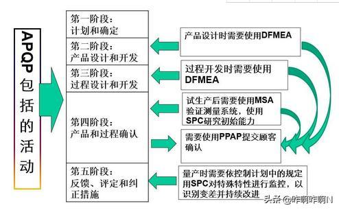 apqp流程图及详解,apqp包括哪些子文件?