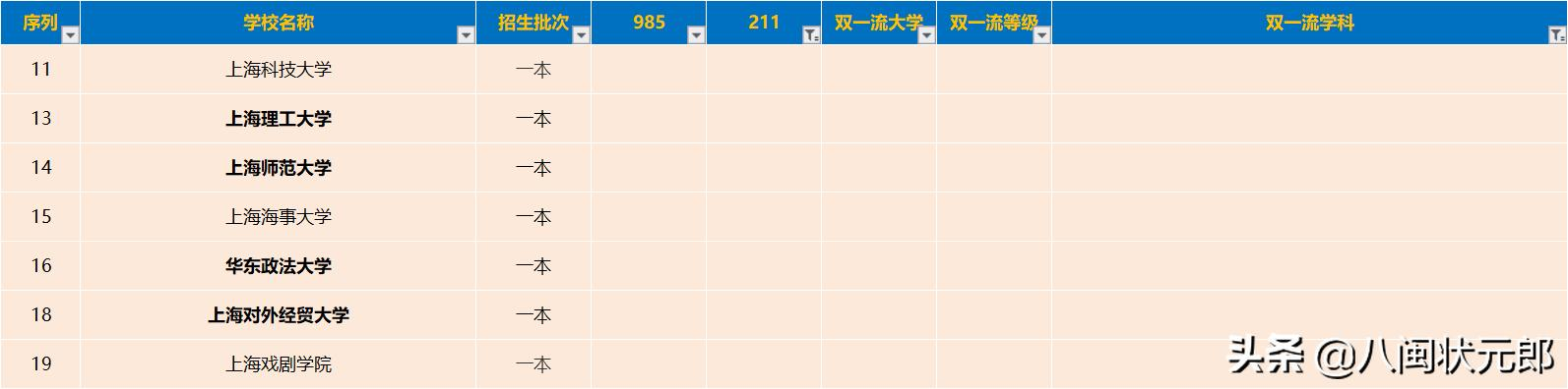 上海有哪些二本大学(上海有哪些二本大学排名及分数线)