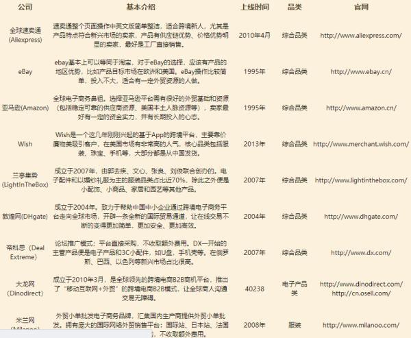想买一套跨境电商软件,哪一个好?(连连上海跨境电商软件)