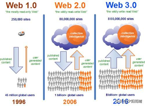 web和java一样吗?有什么区别?