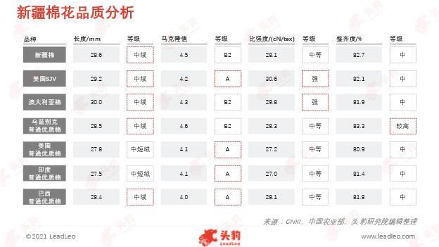 棉花抵制事件引起高度关注,中国棉花行业发展如何?(图3)