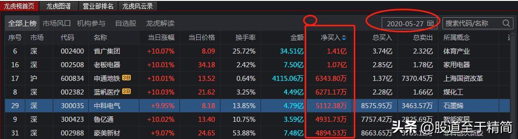 龙虎榜第二天买入技巧(怎样跟龙虎榜炒股)