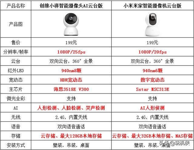 监控摄像机品牌,家用监控摄像头用哪个品牌好?