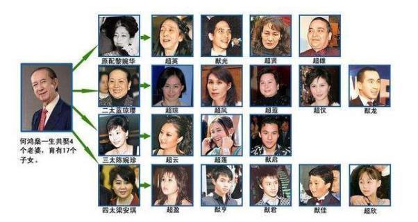 邵逸夫和方逸华经过半个世纪热恋才结婚,为什么没有生孩子?