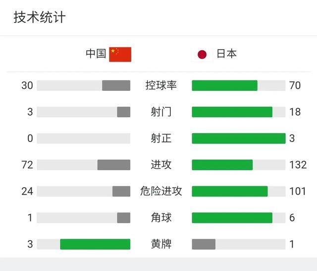 国足输给日本取得两连败,大家对他们还报有希望吗图2