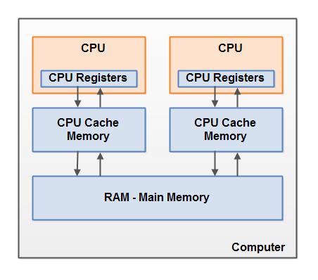 modern-computer-hardware-architecture