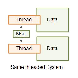 same-threaded-system