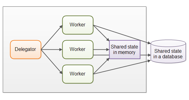 shared-state-among-parallel-workers