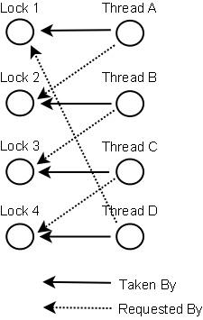 graph-of-locks