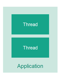 what-is-multithreading