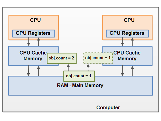 update-variables-in-cpu-cache