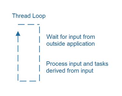 thread-loops