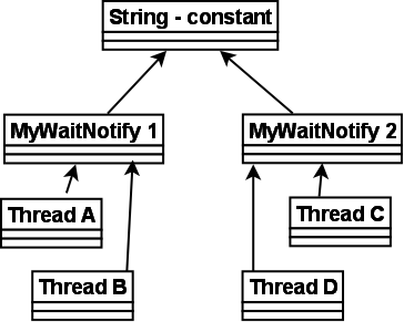 string-constant-as-monitor