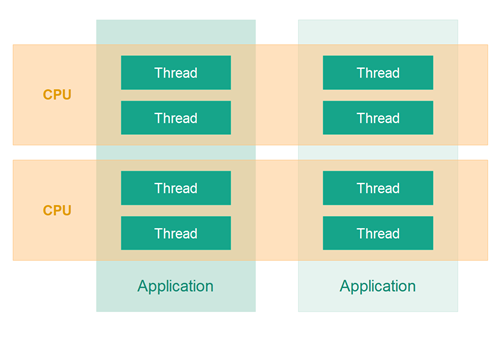 relationship-between-threads-and-cpus
